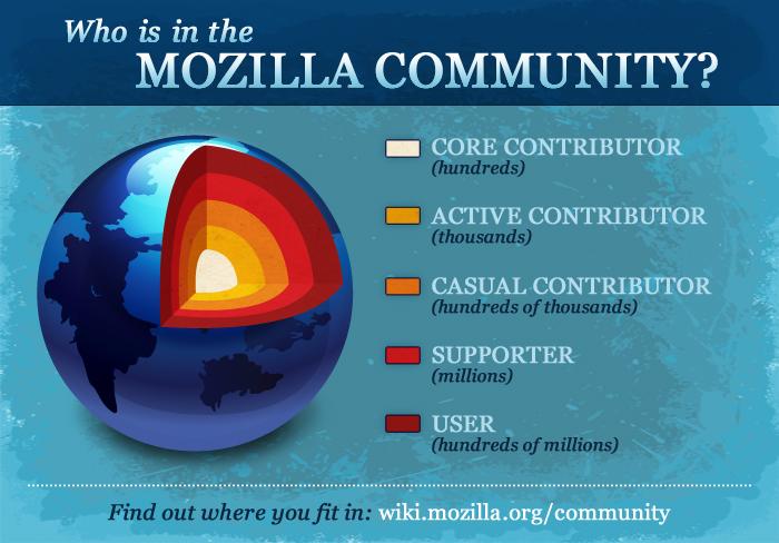 La community di Mozilla